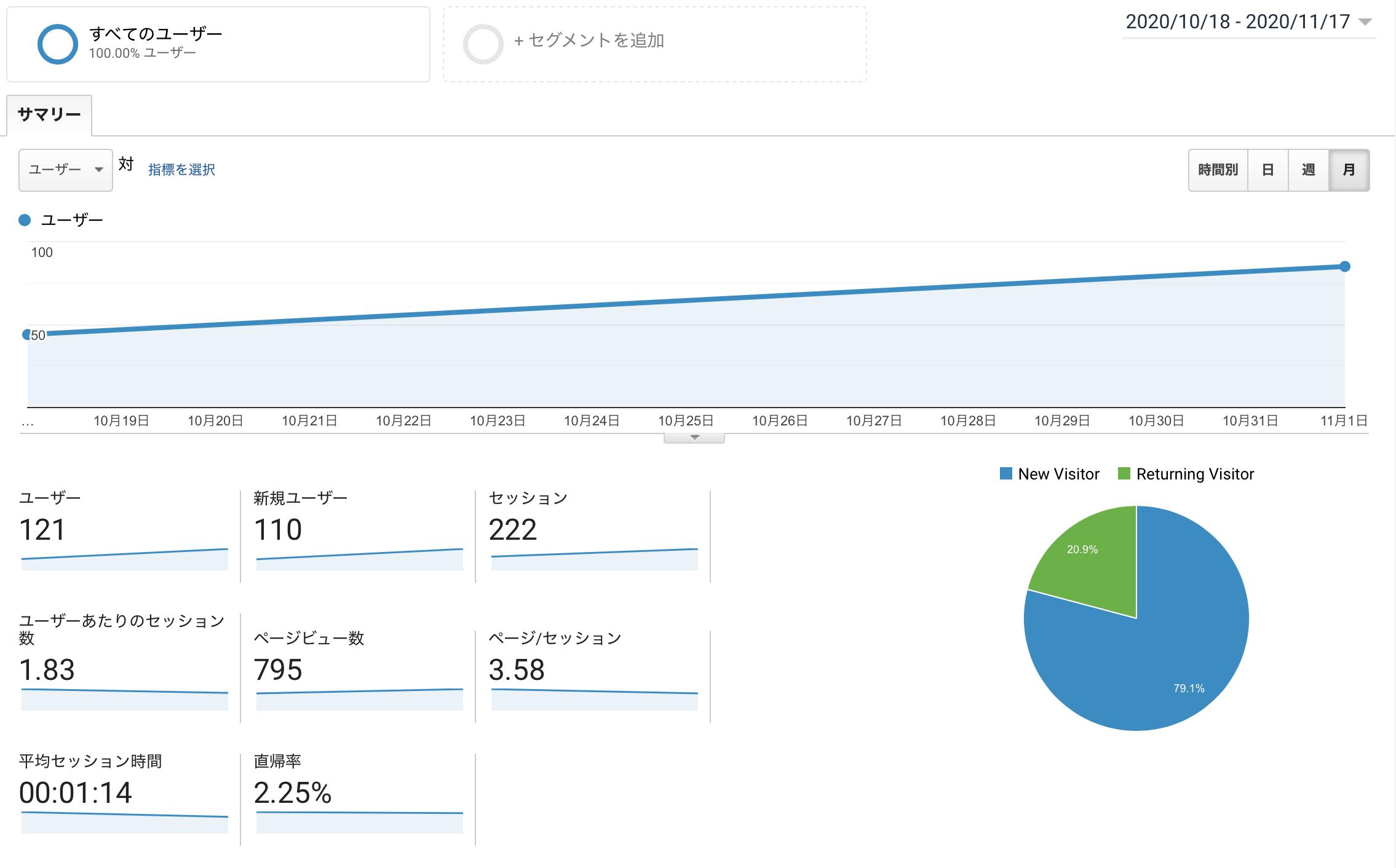 2ヶ月目 ブログ 運営報告 介護 コタローブログ